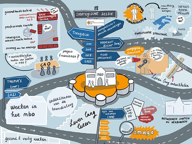 Infographic Strategische Sessie